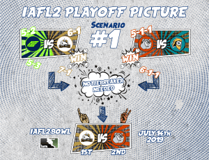 IAFL2 2019 Playoff Picture